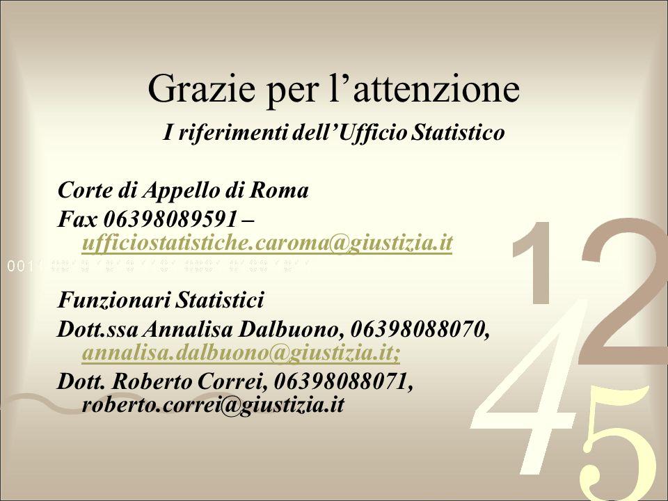 Grazie per lattenzione I riferimenti dellUfficio Statistico Corte di Appello di Roma Fax 06398089591 – ufficiostatistiche.caroma@giustizia.it ufficios
