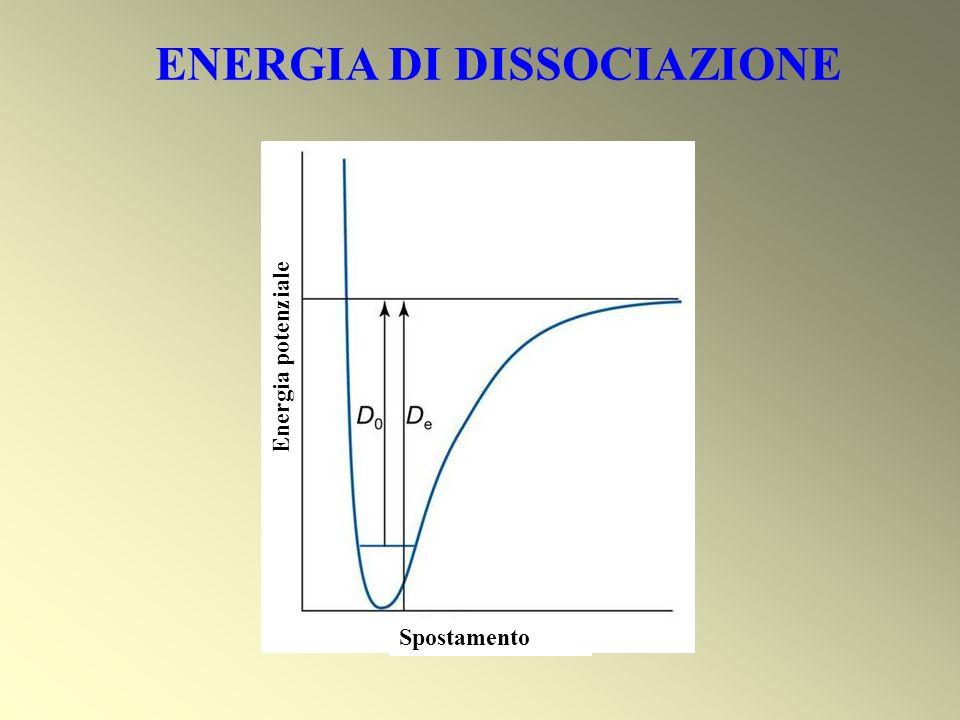 ENERGIA DI DISSOCIAZIONE Spostamento Energia potenziale