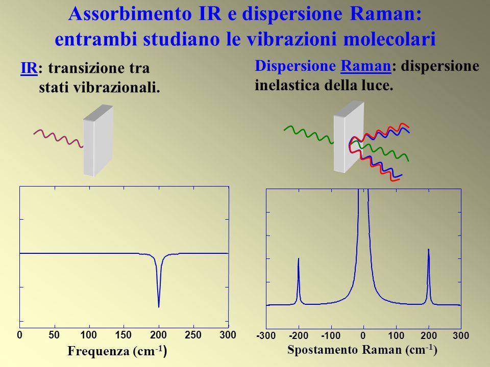 Assorbimento IR e dispersione Raman: entrambi studiano le vibrazioni molecolari Dispersione Raman: dispersione inelastica della luce. IR: transizione