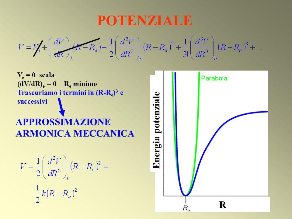 APPROSSIMAZIONE ARMONICA MECCANICA R Energia potenziale POTENZIALE V e = 0 scala (dV/dR) e = 0 R e minimo Trascuriamo i termini in (R-R e ) 3 e succes