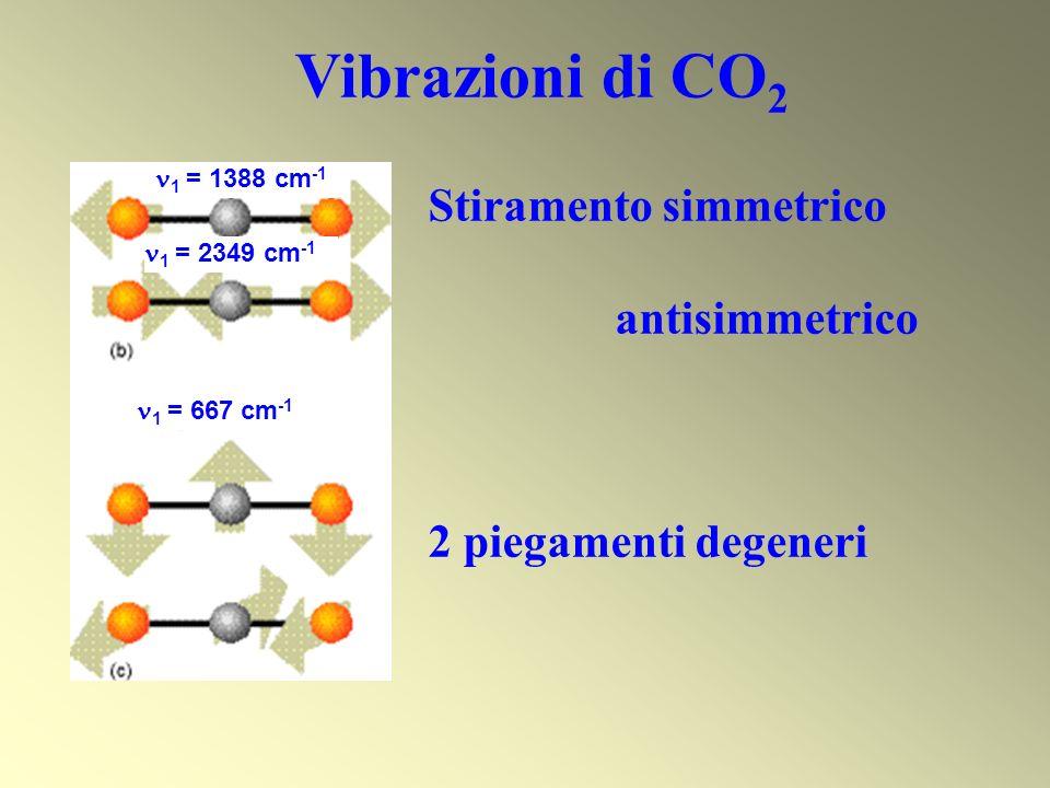 Vibrazioni di CO 2 Stiramento simmetrico antisimmetrico 2 piegamenti degeneri 1 = 1388 cm -1 1 = 2349 cm -1 1 = 667 cm -1