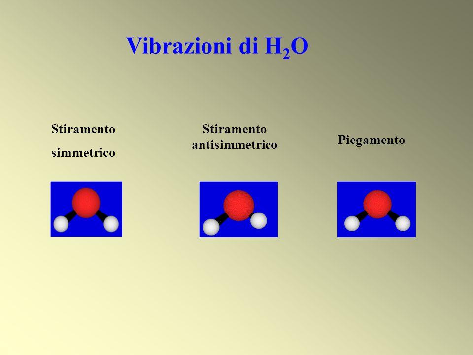 Stiramento simmetrico Stiramento antisimmetrico Piegamento Vibrazioni di H 2 O