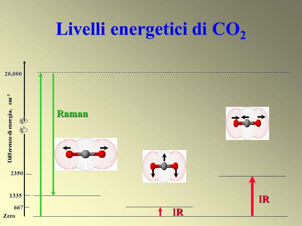 Livelli energetici di CO 2 667 1335 2350 II 20,000 Differenze di energia, cm -1 Zero IRIRIRIR IRIRIRIR Raman