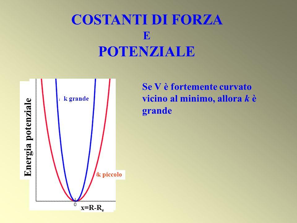 Se V è fortemente curvato vicino al minimo, allora k è grande COSTANTI DI FORZA E POTENZIALE k grande k piccolo x=R-R e Energia potenziale