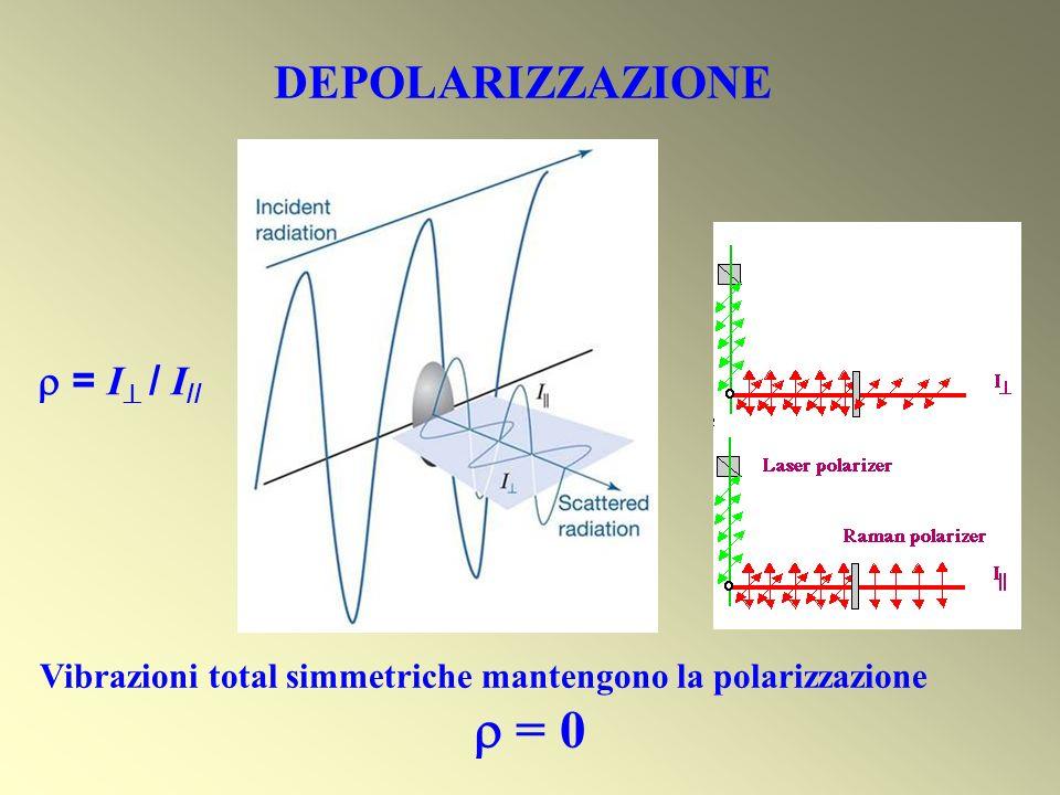 DEPOLARIZZAZIONE = I / I // Vibrazioni total simmetriche mantengono la polarizzazione = 0