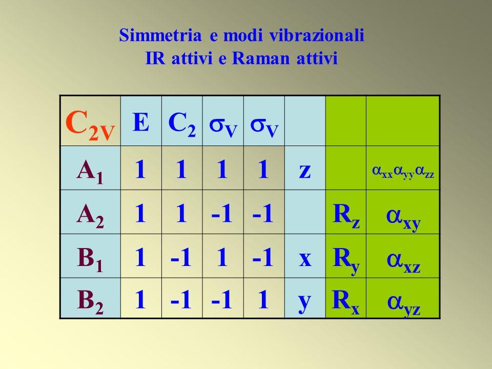 C 2V EC2C2 V V A1A1 1111z xx yy zz A2A2 11 RzRz xy B1B1 11 xRyRy xz B2B2 1 1yRxRx yz Simmetria e modi vibrazionali IR attivi e Raman attivi