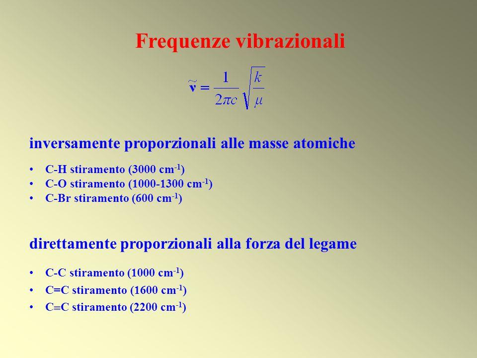 Frequenze vibrazionali inversamente proporzionali alle masse atomiche C-H stiramento (3000 cm -1 ) C-O stiramento (1000-1300 cm -1 ) C-Br stiramento (