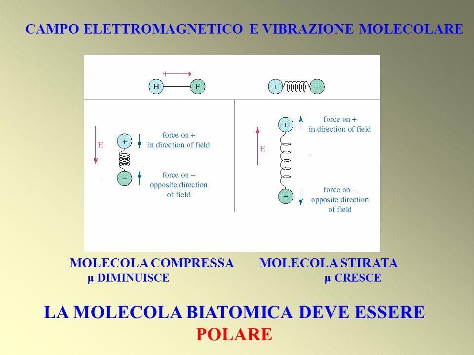 MOLECOLA COMPRESSA MOLECOLA STIRATA μ DIMINUISCE μ CRESCE LA MOLECOLA BIATOMICA DEVE ESSERE POLARE CAMPO ELETTROMAGNETICO E VIBRAZIONE MOLECOLARE