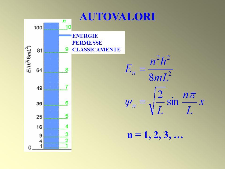 AUTOVALORI n = 1, 2, 3, … ENERGIE PERMESSE CLASSICAMENTE
