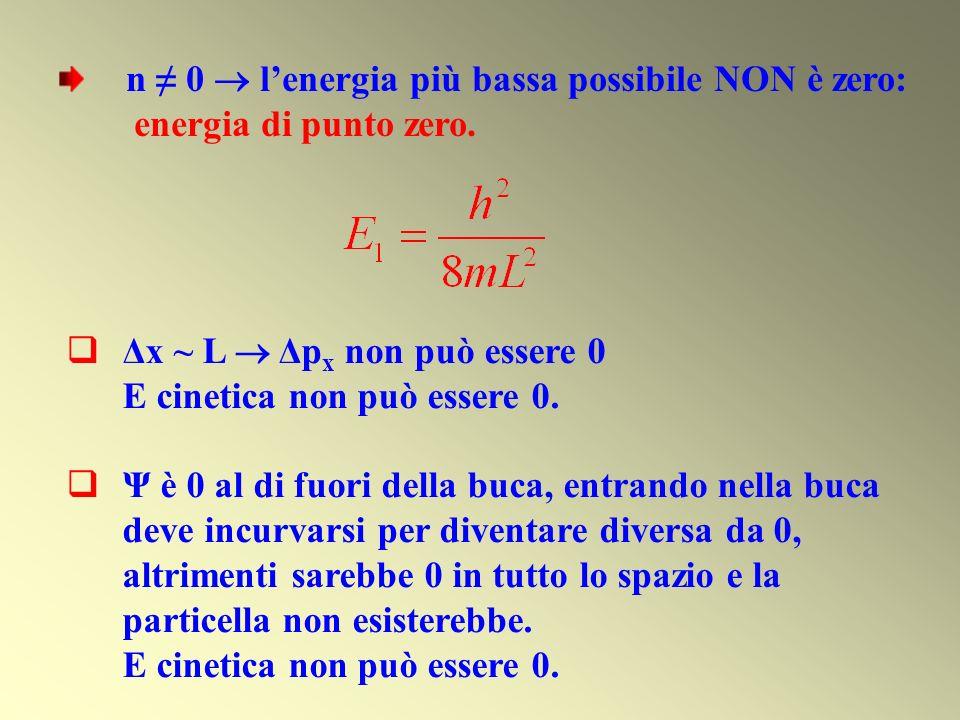 n 0 lenergia più bassa possibile NON è zero: energia di punto zero. Δx ~ L Δp x non può essere 0 E cinetica non può essere 0. Ψ è 0 al di fuori della