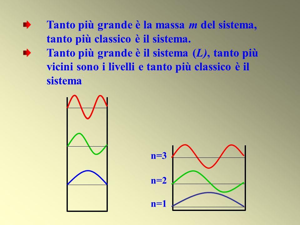 n=3 n=2 n=1 Tanto più grande è la massa m del sistema, tanto più classico è il sistema. Tanto più grande è il sistema (L), tanto più vicini sono i liv