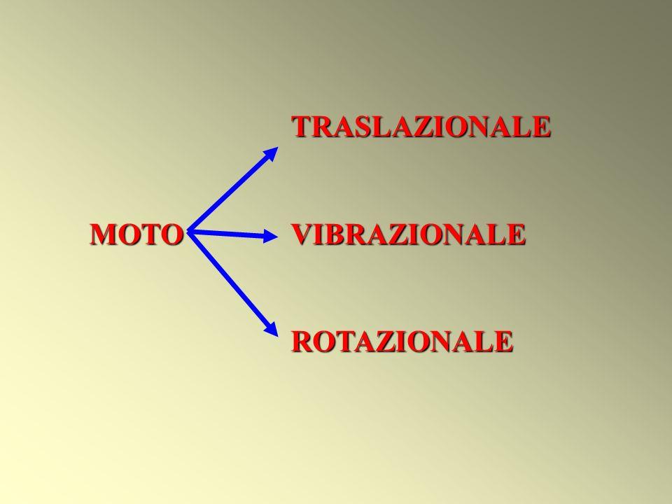 TRASLAZIONALE MOTOVIBRAZIONALE ROTAZIONALE