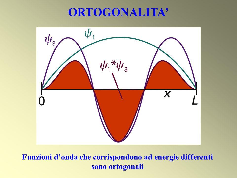 ORTOGONALITA Funzioni donda che corrispondono ad energie differenti sono ortogonali