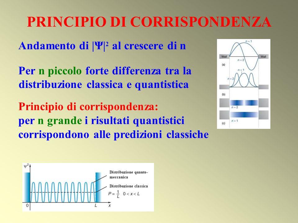 PRINCIPIO DI CORRISPONDENZA Andamento di  Ψ  2 al crescere di n Per n piccolo forte differenza tra la distribuzione classica e quantistica Distribuzio