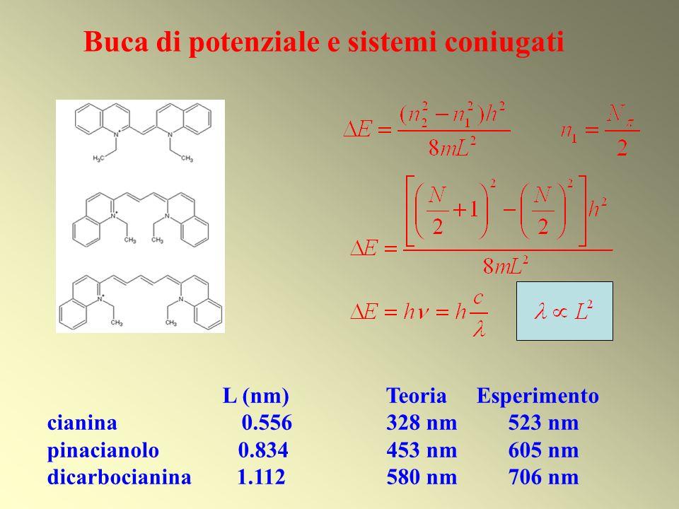L (nm) Teoria Esperimento cianina 0.556 328 nm 523 nm pinacianolo 0.834453 nm 605 nm dicarbocianina 1.112580 nm 706 nm Buca di potenziale e sistemi co