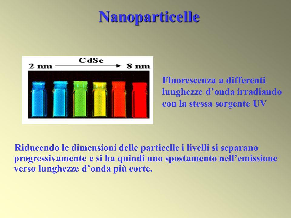 Nanoparticelle Riducendo le dimensioni delle particelle i livelli si separano progressivamente e si ha quindi uno spostamento nellemissione verso lung