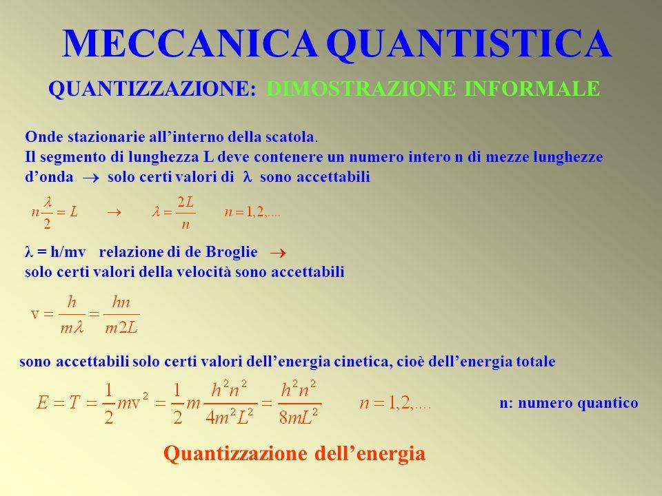 QUANTIZZAZIONE: DIMOSTRAZIONE INFORMALE Quantizzazione dellenergia Onde stazionarie allinterno della scatola. Il segmento di lunghezza L deve contener