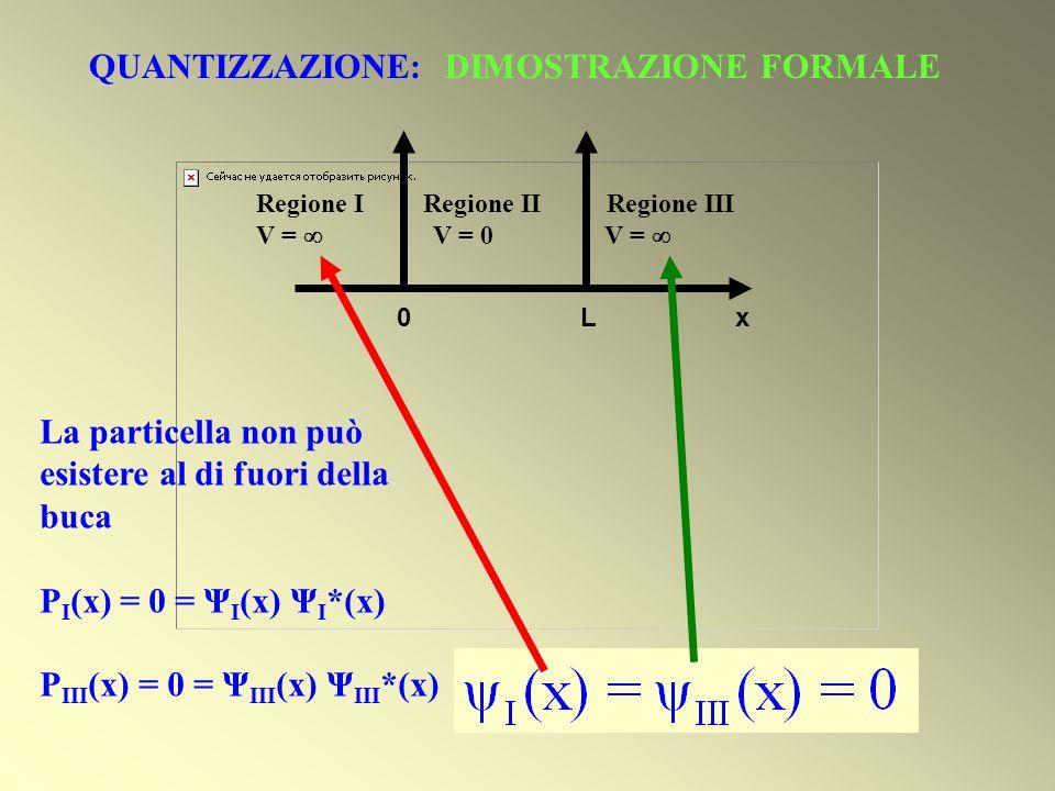 Regione I Regione II Regione III V = V = 0 V = 0 L x La particella non può esistere al di fuori della buca P I (x) = 0 = Ψ I (x) Ψ I *(x) P III (x) =