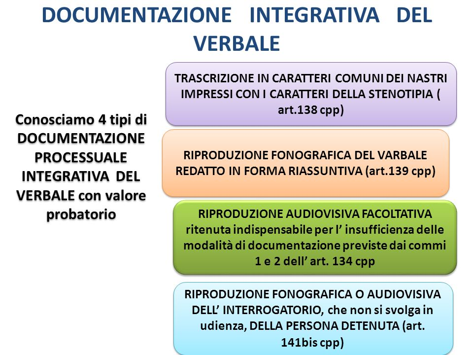 DOCUMENTAZIONE INTEGRATIVA DEL VERBALE Conosciamo 4 tipi di DOCUMENTAZIONE PROCESSUALE INTEGRATIVA DEL VERBALE con valore probatorio TRASCRIZIONE IN C