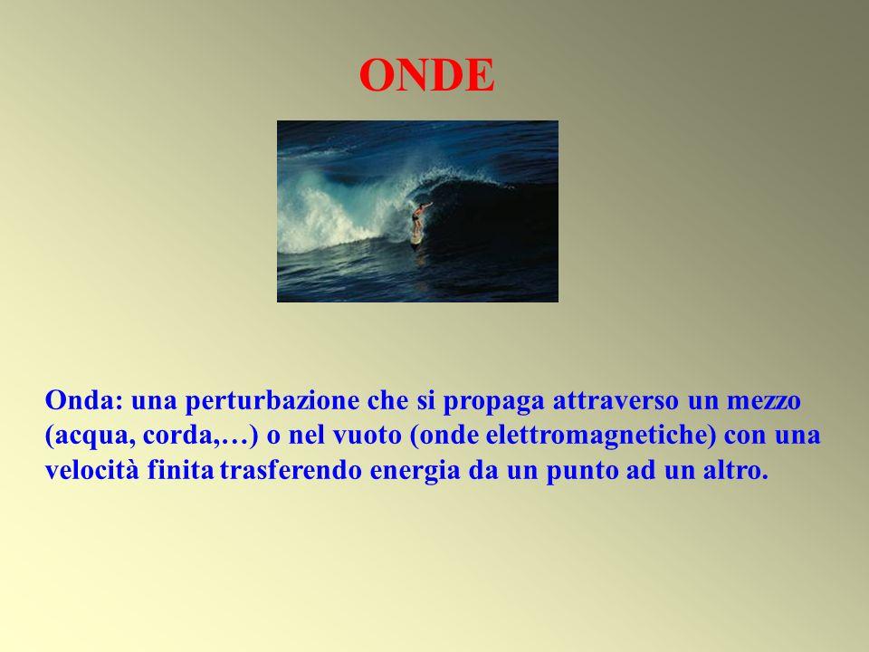 ONDE Onda: una perturbazione che si propaga attraverso un mezzo (acqua, corda,…) o nel vuoto (onde elettromagnetiche) con una velocità finita trasfere