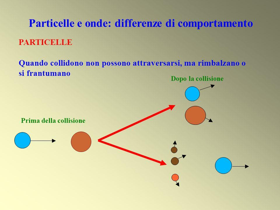 Particelle e onde: differenze di comportamento PARTICELLE Quando collidono non possono attraversarsi, ma rimbalzano o si frantumano Prima della collis