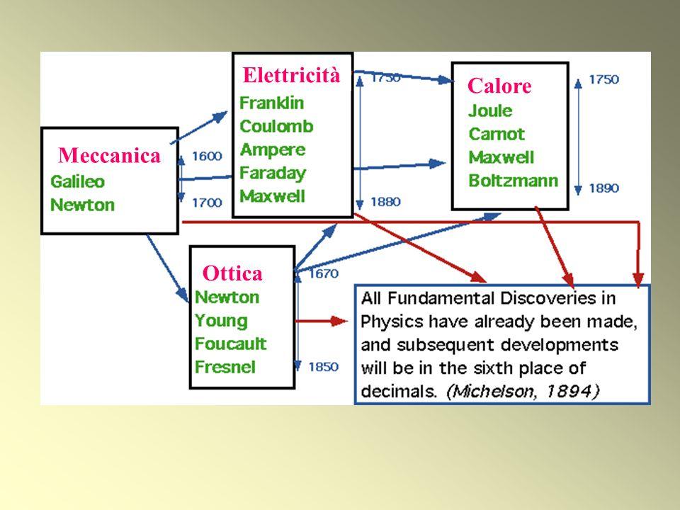 Meccanica Elettricità Calore Ottica