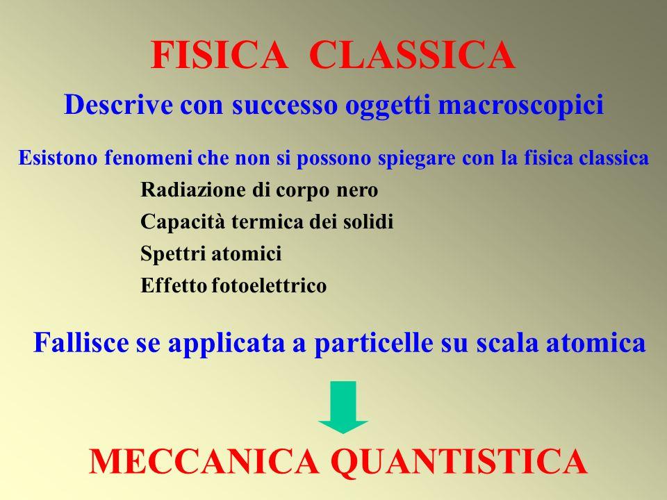 FISICA CLASSICA Fallisce se applicata a particelle su scala atomica Descrive con successo oggetti macroscopici Esistono fenomeni che non si possono sp