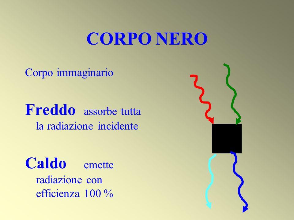 CORPO NERO Corpo immaginario Freddo assorbe tutta la radiazione incidente Caldo emette radiazione con efficienza 100 %