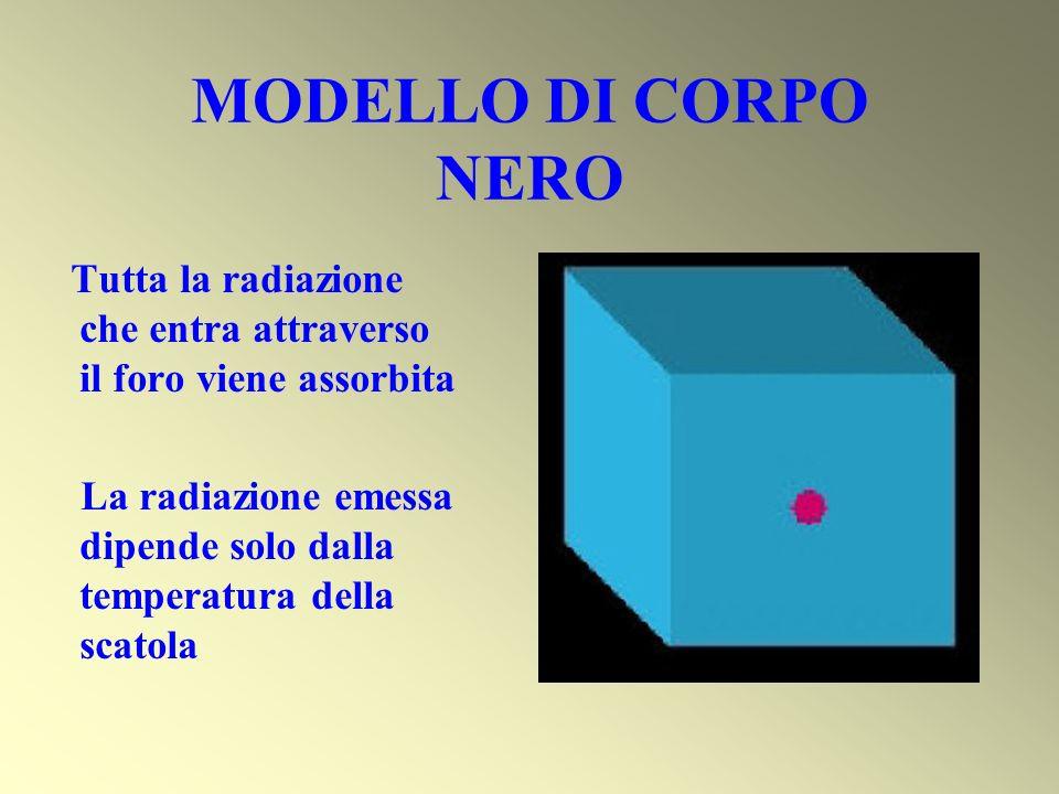 MODELLO DI CORPO NERO Tutta la radiazione che entra attraverso il foro viene assorbita La radiazione emessa dipende solo dalla temperatura della scato