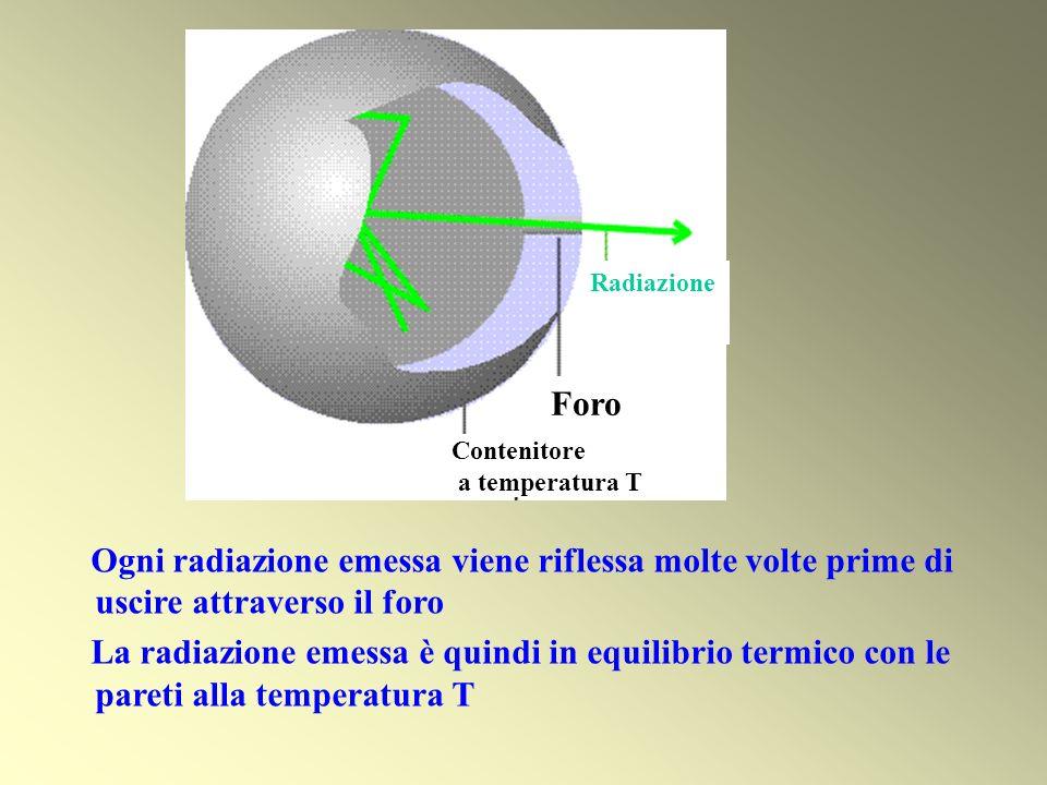Contenitore a temperatura T Foro Radiazione Ogni radiazione emessa viene riflessa molte volte prime di uscire attraverso il foro La radiazione emessa