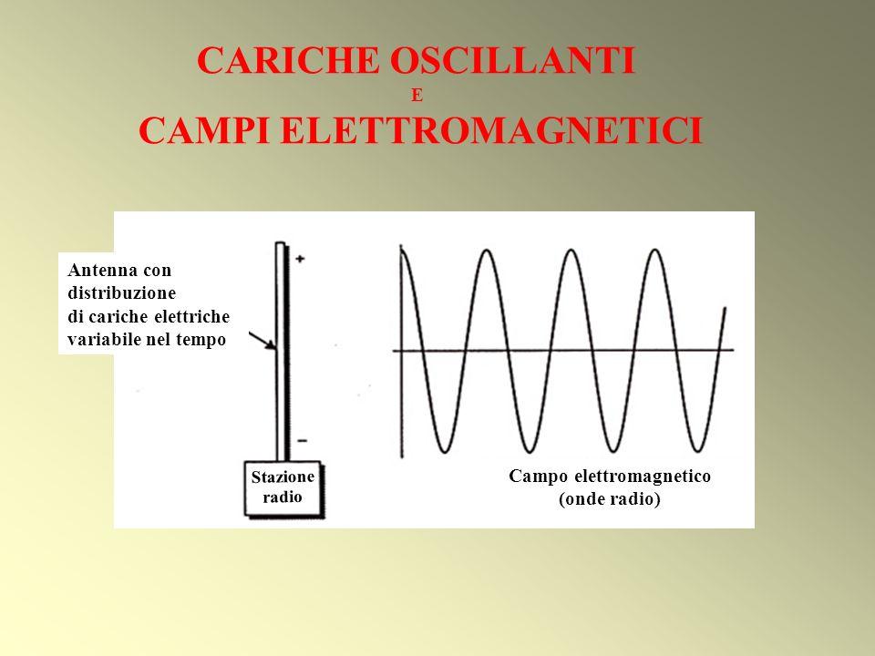 Stazione radio Campo elettromagnetico (onde radio) Antenna con distribuzione di cariche elettriche variabile nel tempo CARICHE OSCILLANTI E CAMPI ELET