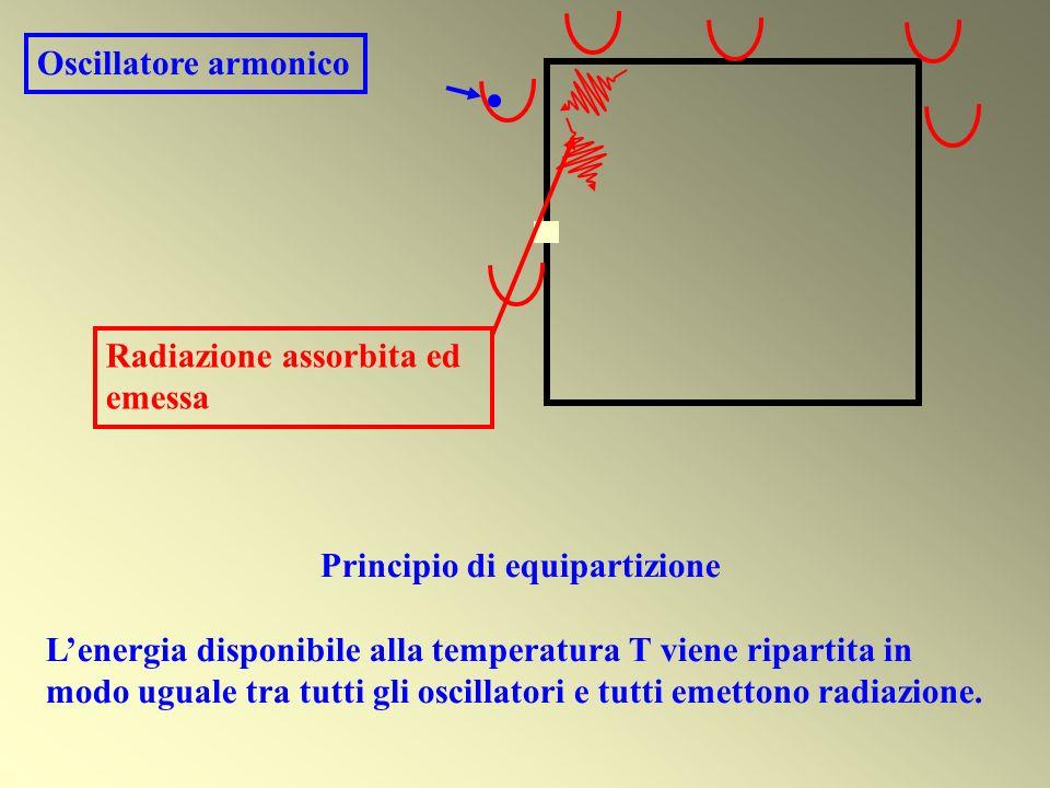 Oscillatore armonico Radiazione assorbita ed emessa Principio di equipartizione Lenergia disponibile alla temperatura T viene ripartita in modo uguale