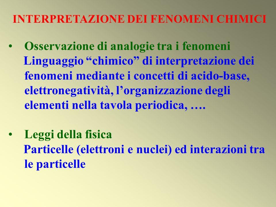 Osservazione di analogie tra i fenomeni Linguaggio chimico di interpretazione dei fenomeni mediante i concetti di acido-base, elettronegatività, lorga