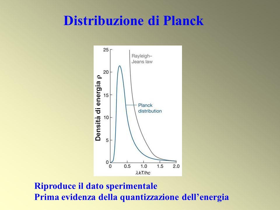 Distribuzione di Planck Riproduce il dato sperimentale Prima evidenza della quantizzazione dellenergia Densità di energia