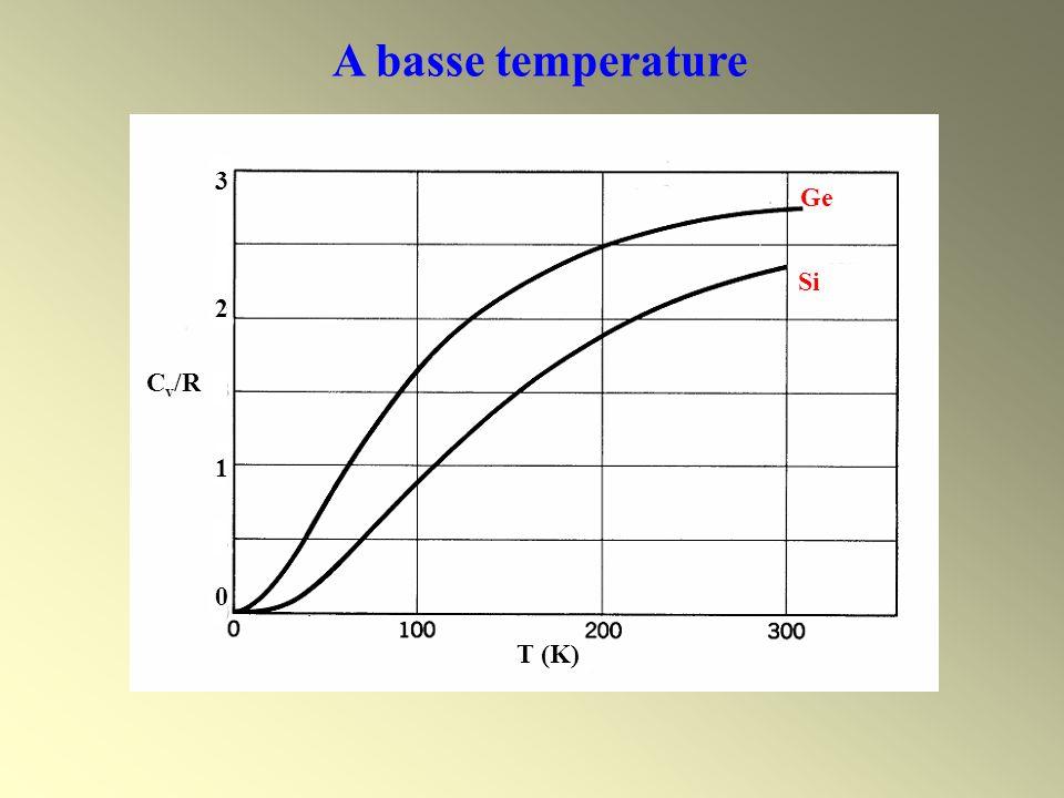 A basse temperature T (K) 32103210 C v /R Ge Si