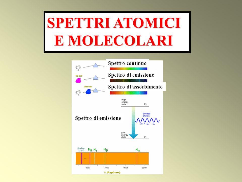 SPETTRI ATOMICI E MOLECOLARI E MOLECOLARI Spettro di emissione Spettro continuo Spettro di emissione Spettro di assorbimento