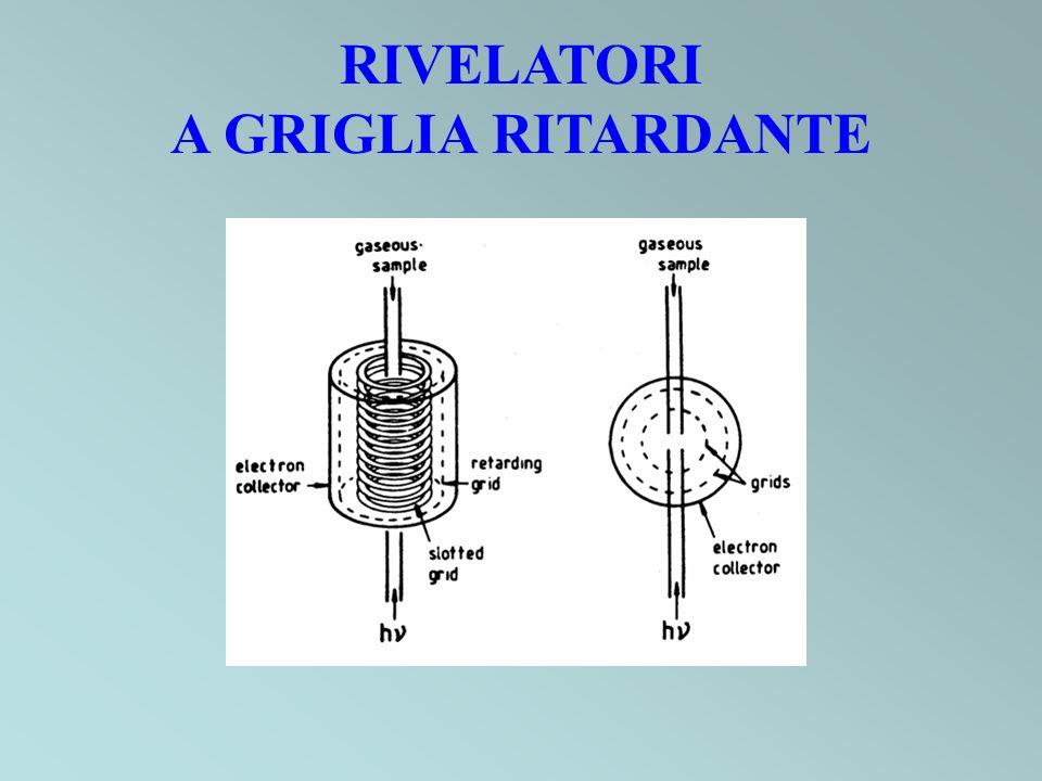 RIVELATORI A GRIGLIA RITARDANTE