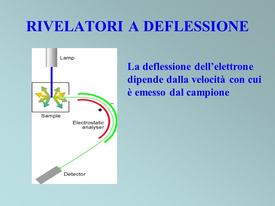RIVELATORI A DEFLESSIONE La deflessione dellelettrone dipende dalla velocità con cui è emesso dal campione