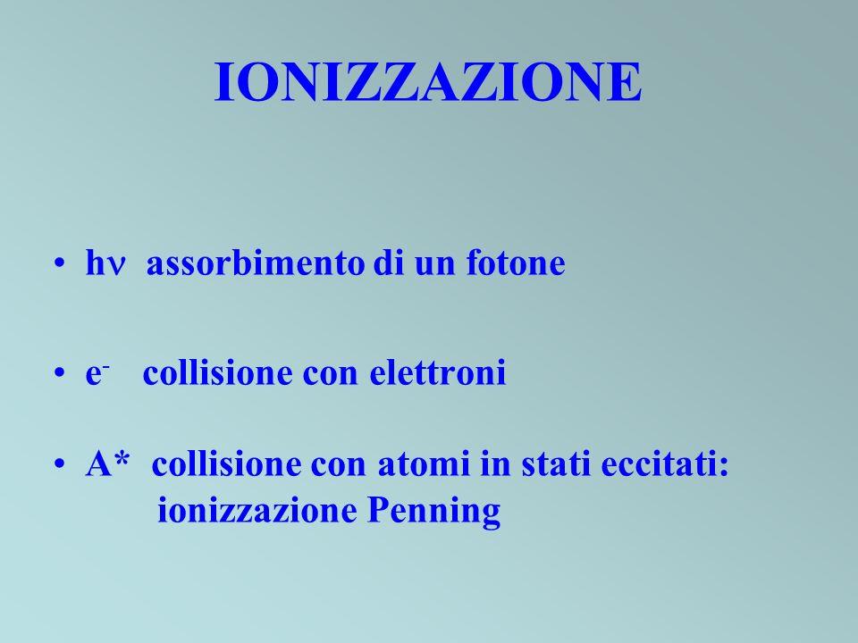 IONIZZAZIONE h assorbimento di un fotone e - collisione con elettroni A* collisione con atomi in stati eccitati: ionizzazione Penning