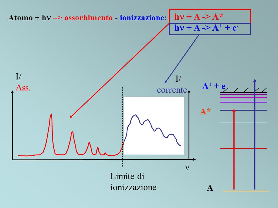 Atomo + h –> assorbimento - ionizzazione: h + A -> A* h + A -> A + + e - I/ Ass. Limite di ionizzazione I/ corrente A A* A + + e