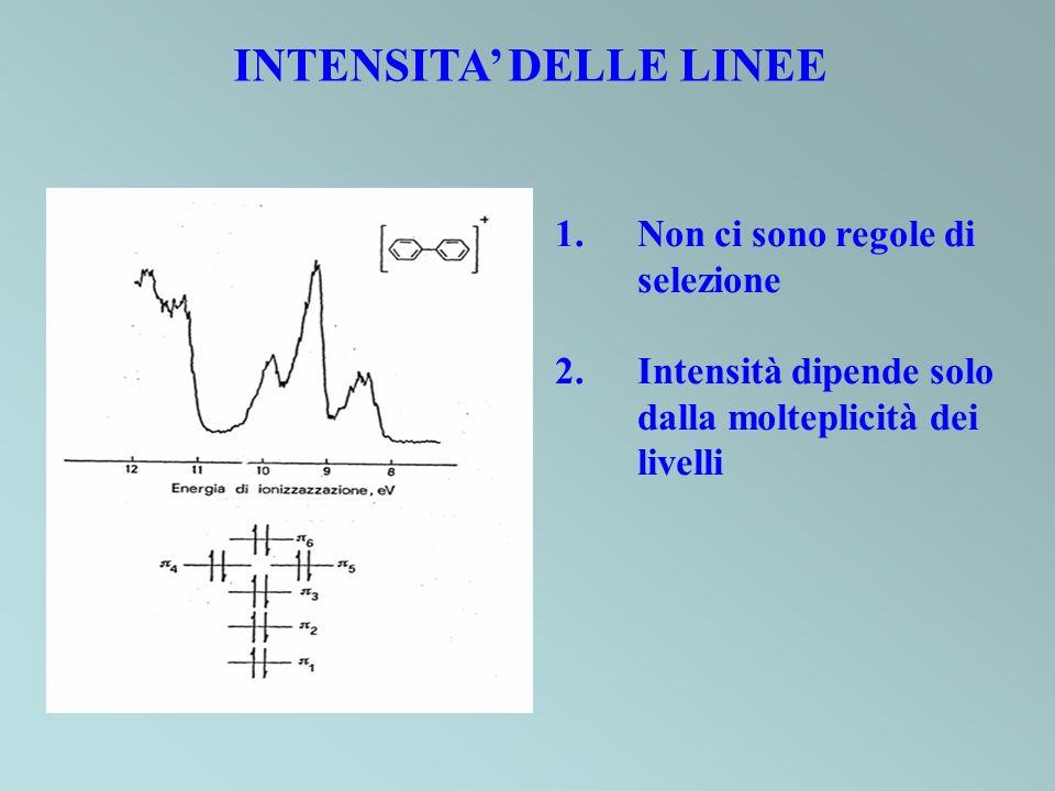 INTENSITA DELLE LINEE 1.Non ci sono regole di selezione 2.Intensità dipende solo dalla molteplicità dei livelli