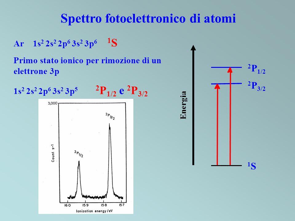 Ar 1s 2 2s 2 2p 6 3s 2 3p 6 1 S Primo stato ionico per rimozione di un elettrone 3p 1s 2 2s 2 2p 6 3s 2 3p 5 2 P 1/2 e 2 P 3/2 1S1S 2 P 3/2 2 P 1/2 En
