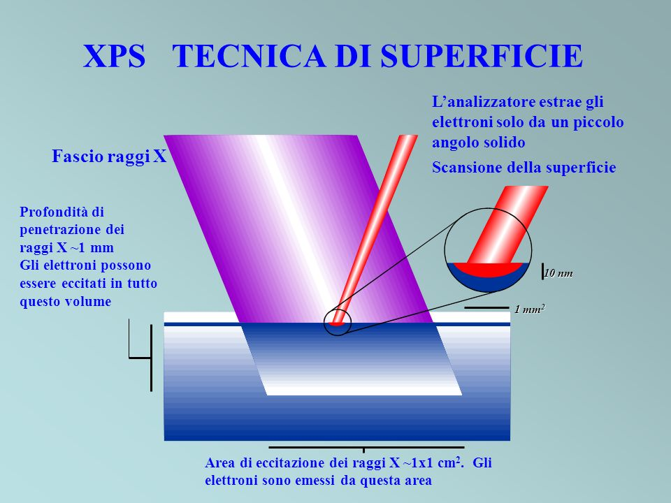 XPS TECNICA DI SUPERFICIE Fascio raggi X Profondità di penetrazione dei raggi X ~1 mm Gli elettroni possono essere eccitati in tutto questo volume Are