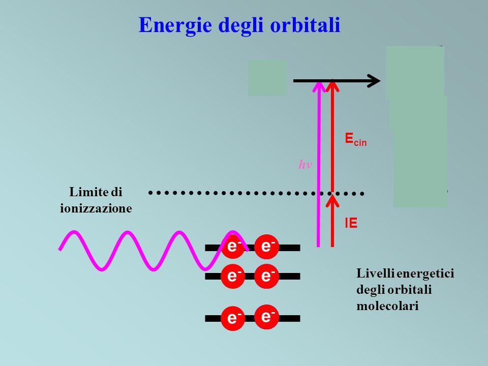 +e-e- + + Energie degli orbitali e-e- e-e- e-e- e-e- e-e- Limite di ionizzazione Livelli energetici degli orbitali molecolari e-e- IE E cin hv