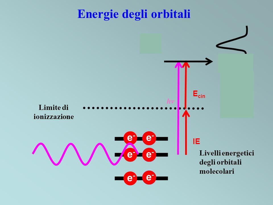 +e-e- + + Energie degli orbitali e-e- e-e- e-e- e-e- e-e- Limite di ionizzazione Livelli energetici degli orbitali molecolari e-e- IE KE hv