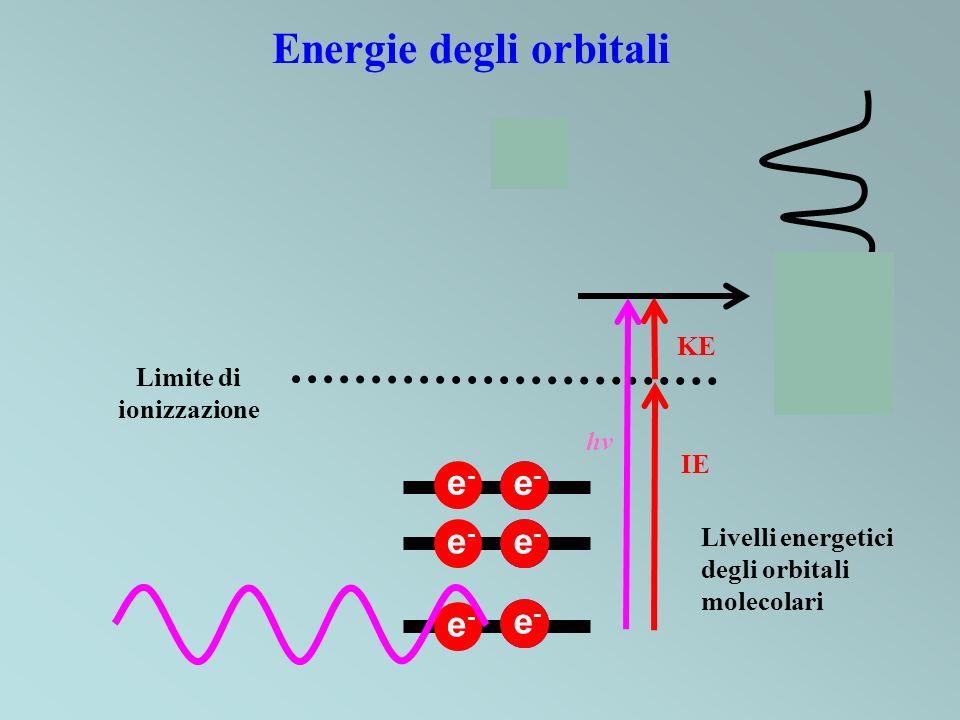 Energia di ionizzazione Energie di ionizzazione = energie degli orbitali +e-e- + +e-e- e-e- e-e- e-e- e-e-