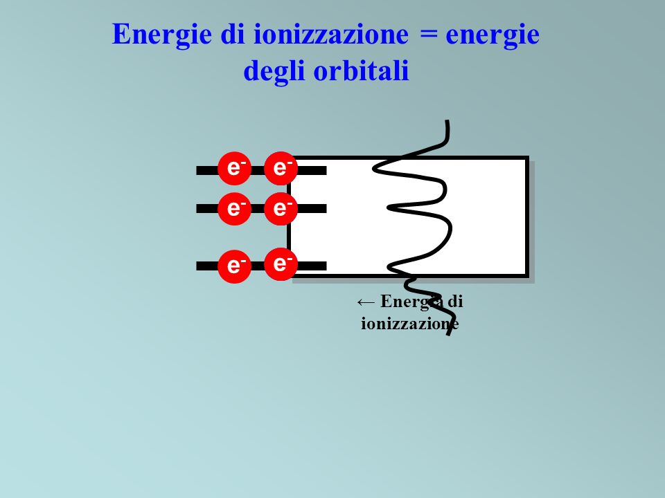 UV RAGGI X Raggi X o elettroni ad alta energia Processo Auger Fluorescenza X Effetto fotoelettrico