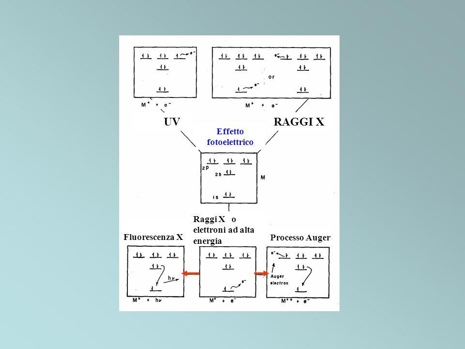 Spettroscopia fotoelettronica Ionizzazione di un campione di molecole con h » I produce ioni con una distribuzione di energie interne (nessuna condizione di risonanza) Gli elettroni emessi hanno un intervallo di energie cinetiche tali che E cinetica (e - ) h - I – E ion Tipicamente si usa h = 21.22 eV (He I) h = 40.81 eV (He II) Per la maggior parte delle molecole I 10 eV (1 eV = 8065 cm -1 )