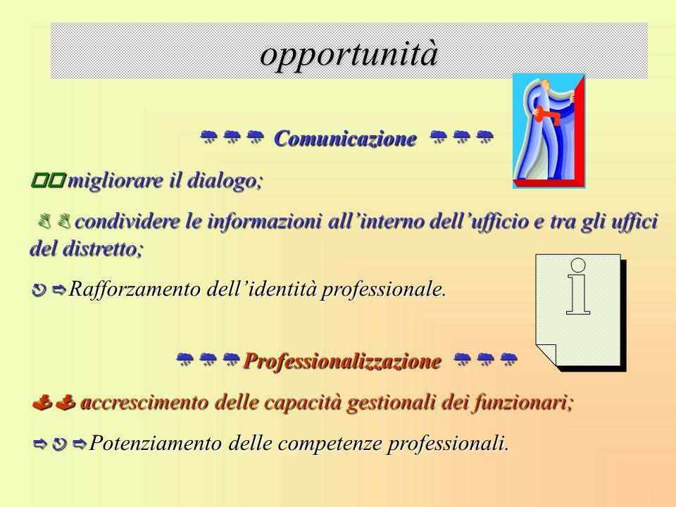 opportunità Comunicazione Comunicazione migliorare il dialogo; migliorare il dialogo; condividere le informazioni allinterno dellufficio e tra gli uff