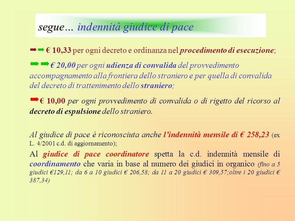 10,33 per ogni decreto e ordinanza nel procedimento di esecuzione; 20,00 per ogni udienza di convalida del provvedimento accompagnamento alla frontier